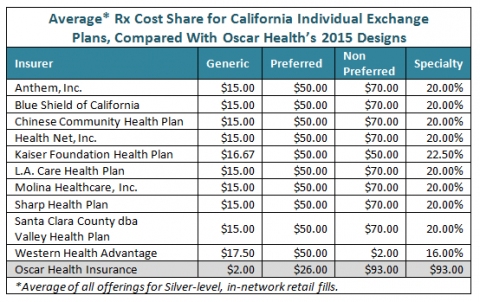 Health Insurance California >> Oscar Health Insurance Moves West To California Exchange For 2016
